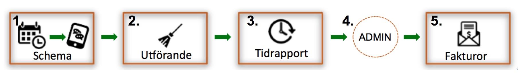 TimeWave affärssystem - god